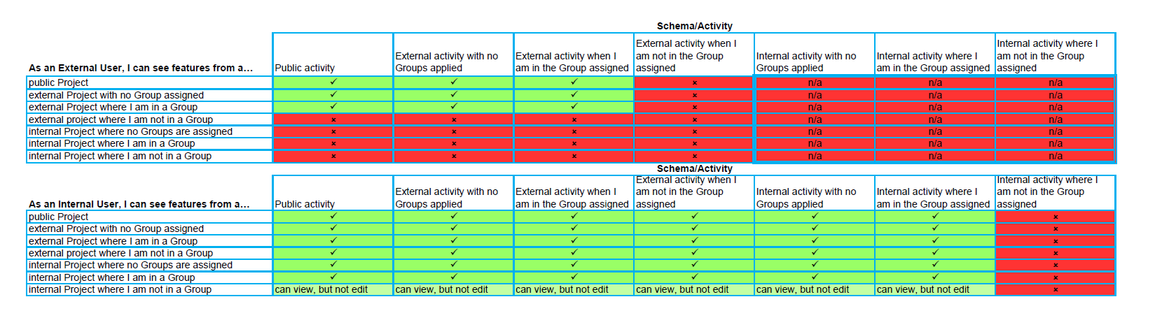 GRID activityfeature permissions matrix for user manual